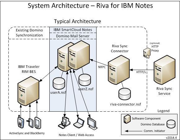 Lotus Notes Diagram All Kind Of Wiring Diagrams