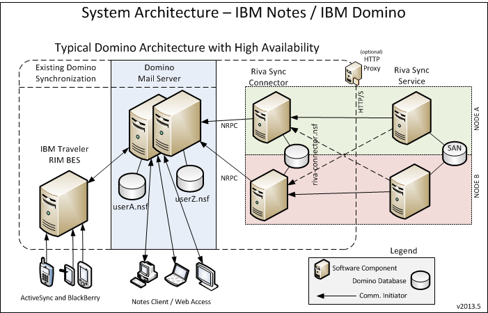 IBM Notes: Choosing a Riva Sync Deployment Configuration